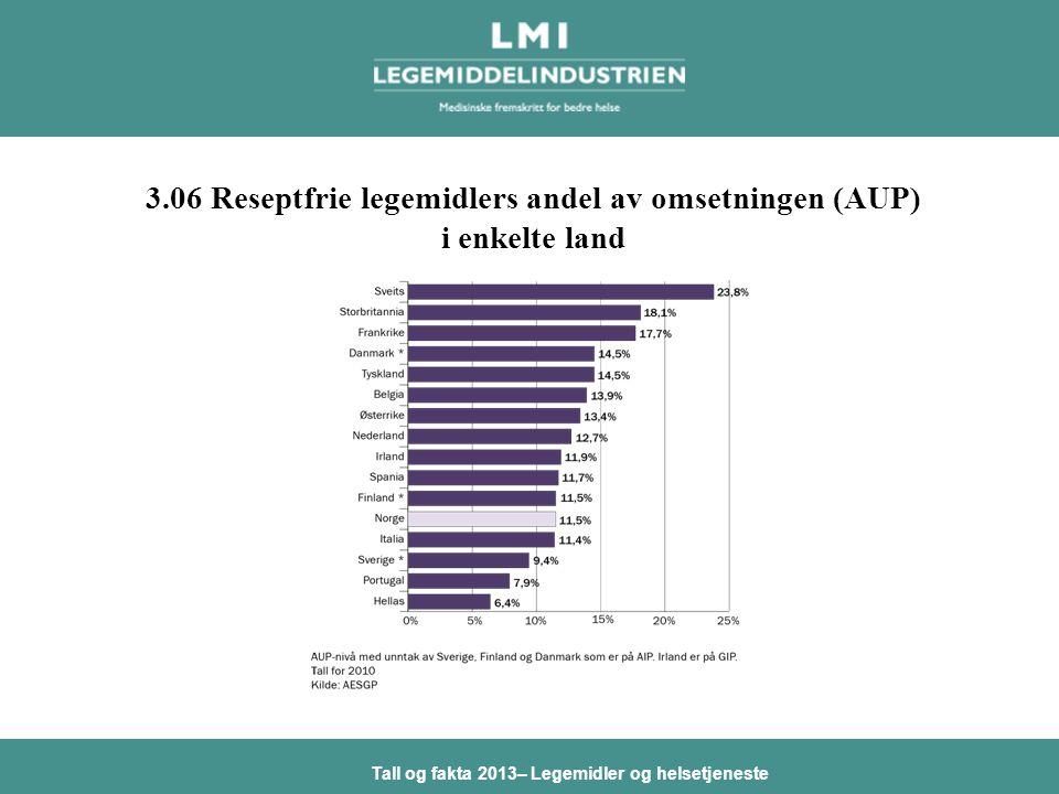 Tall og fakta 2013– Legemidler og helsetjeneste 3.06 Reseptfrie legemidlers andel av omsetningen (AUP) i enkelte land