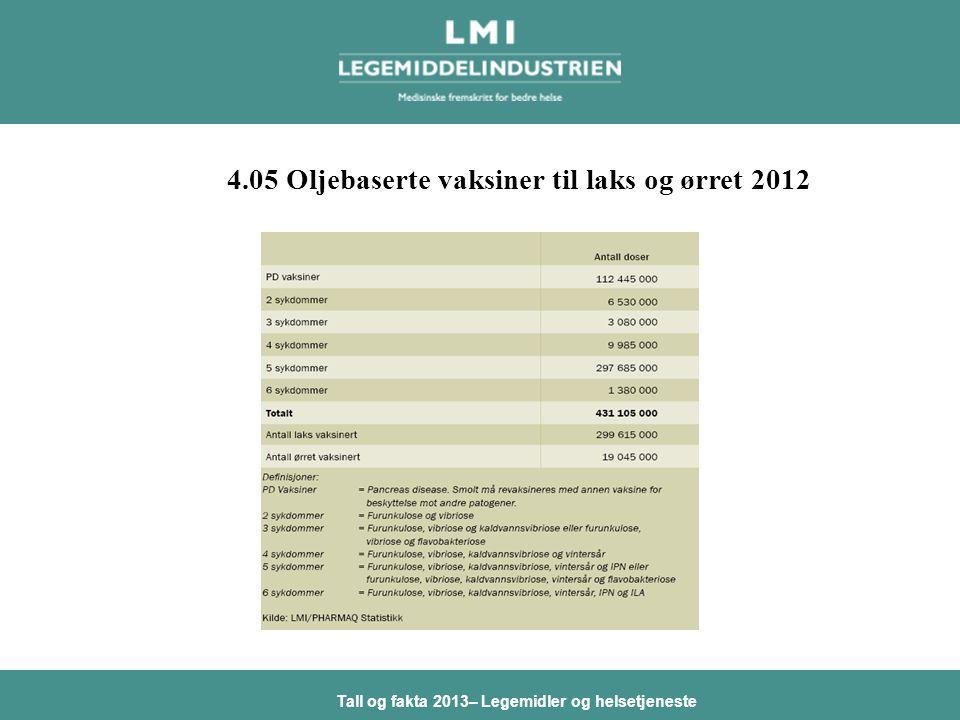 Tall og fakta 2013– Legemidler og helsetjeneste 4.05 Oljebaserte vaksiner til laks og ørret 2012