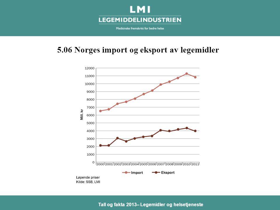 Tall og fakta 2013– Legemidler og helsetjeneste 5.06 Norges import og eksport av legemidler
