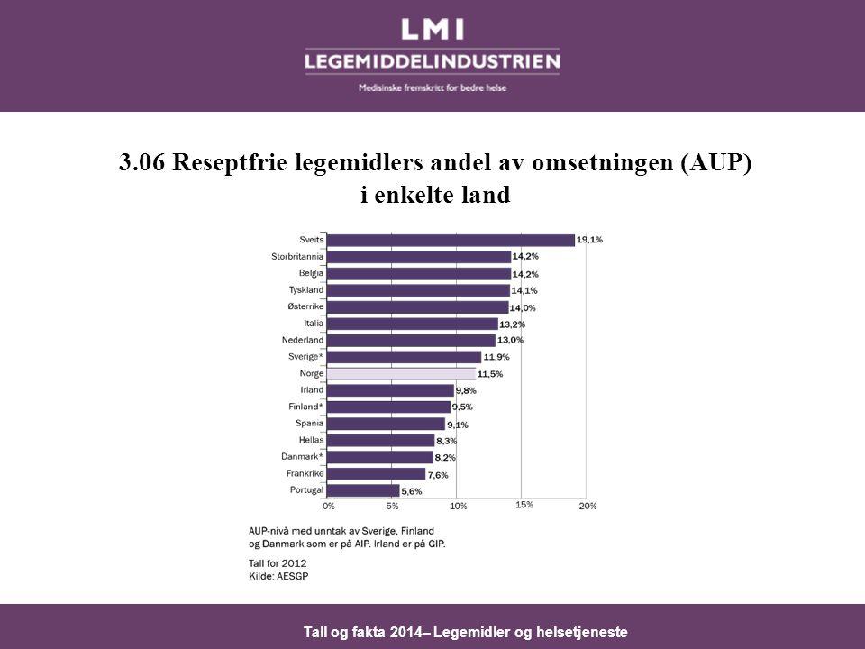 Tall og fakta 2014– Legemidler og helsetjeneste 3.06 Reseptfrie legemidlers andel av omsetningen (AUP) i enkelte land