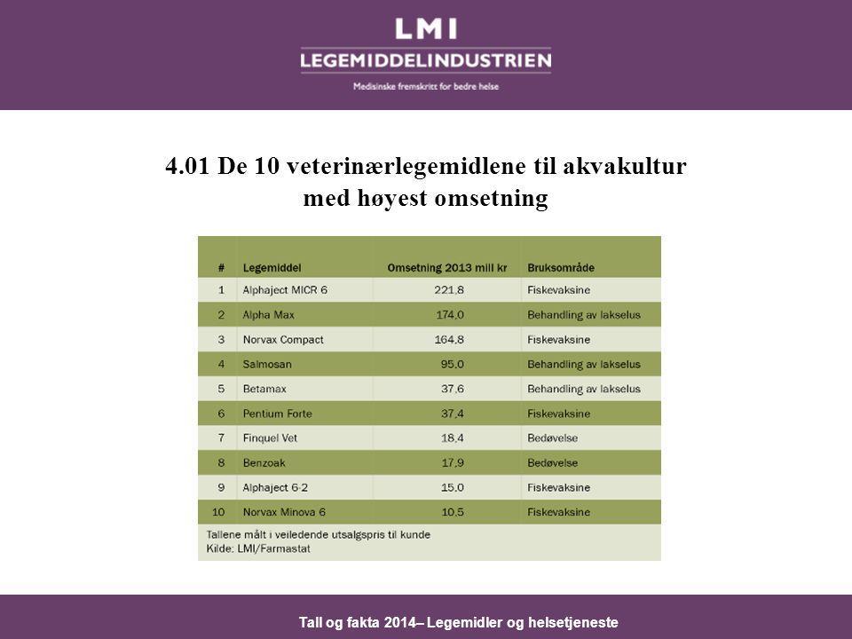 Tall og fakta 2014– Legemidler og helsetjeneste 4.01 De 10 veterinærlegemidlene til akvakultur med høyest omsetning