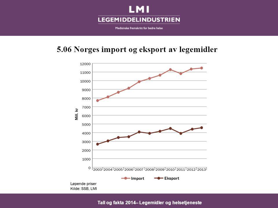 Tall og fakta 2014– Legemidler og helsetjeneste 5.06 Norges import og eksport av legemidler