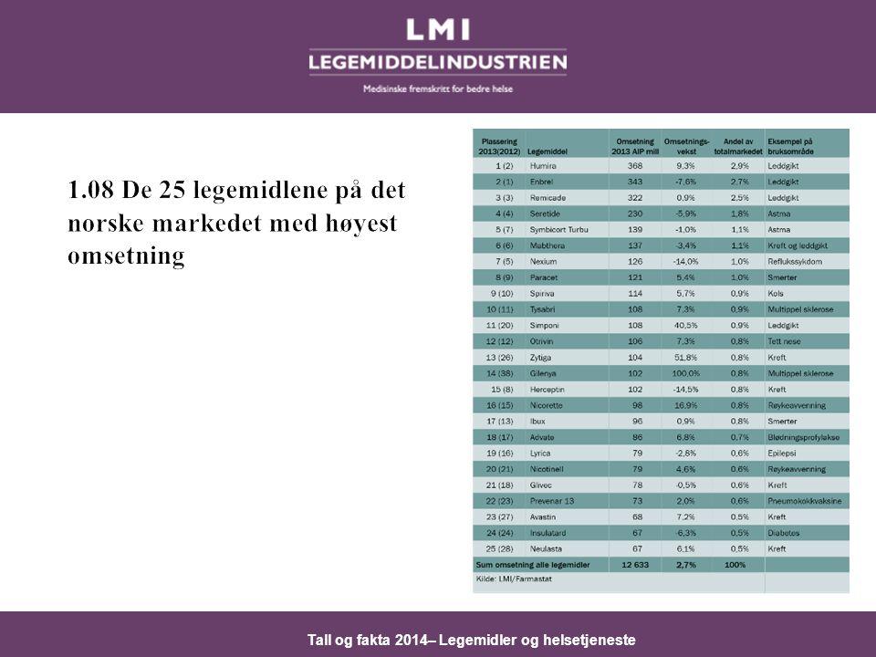 Tall og fakta 2014– Legemidler og helsetjeneste 3.01 Omsetningen av reseptfrie legemidler