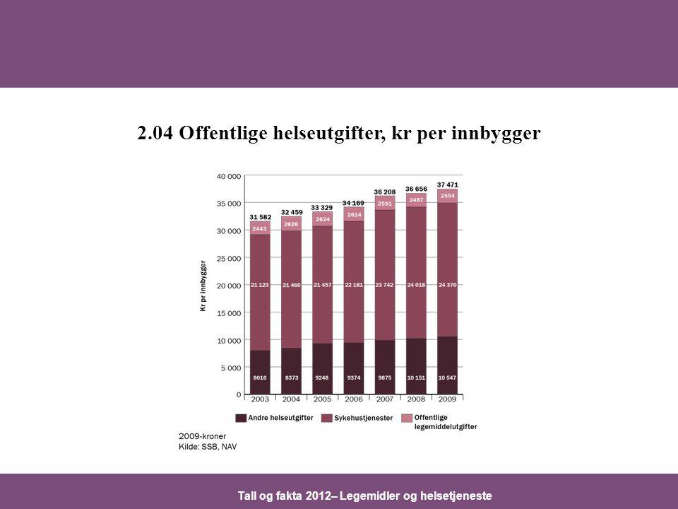 2.04 Offentlige helseutgifter, kr per innbygger