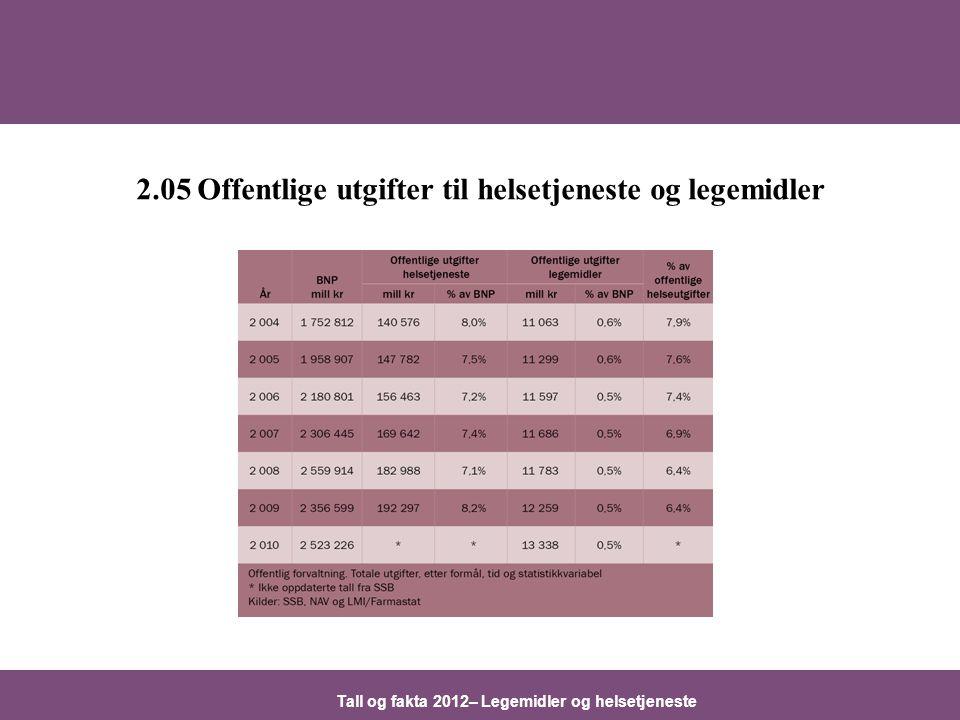 Tall og fakta 2012– Legemidler og helsetjeneste 2.05 Offentlige utgifter til helsetjeneste og legemidler