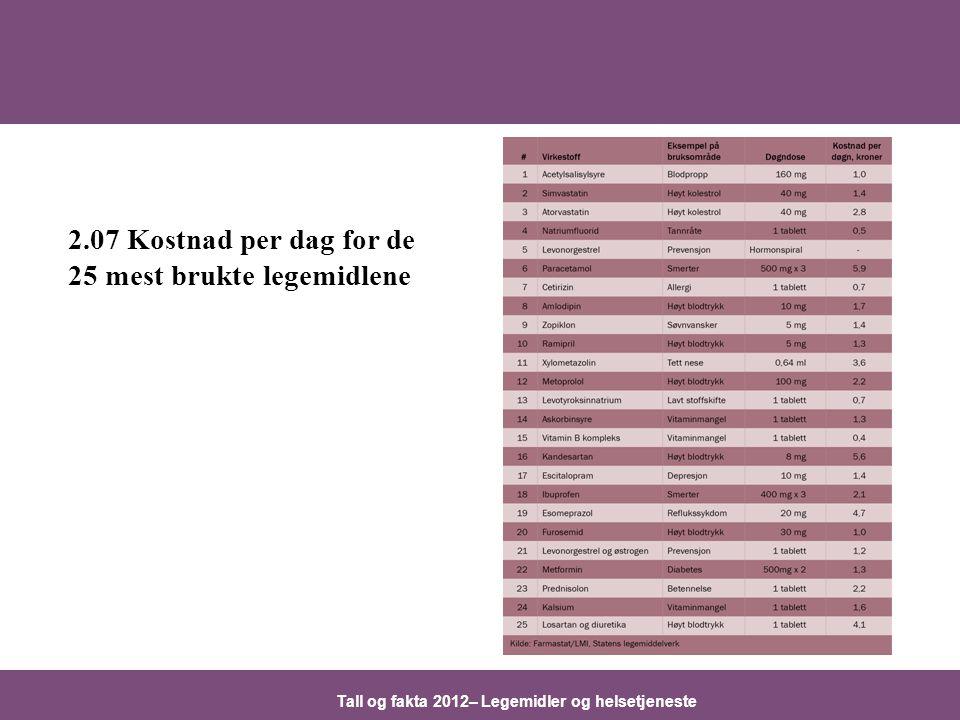 Tall og fakta 2012– Legemidler og helsetjeneste 2.07 Kostnad per dag for de 25 mest brukte legemidlene