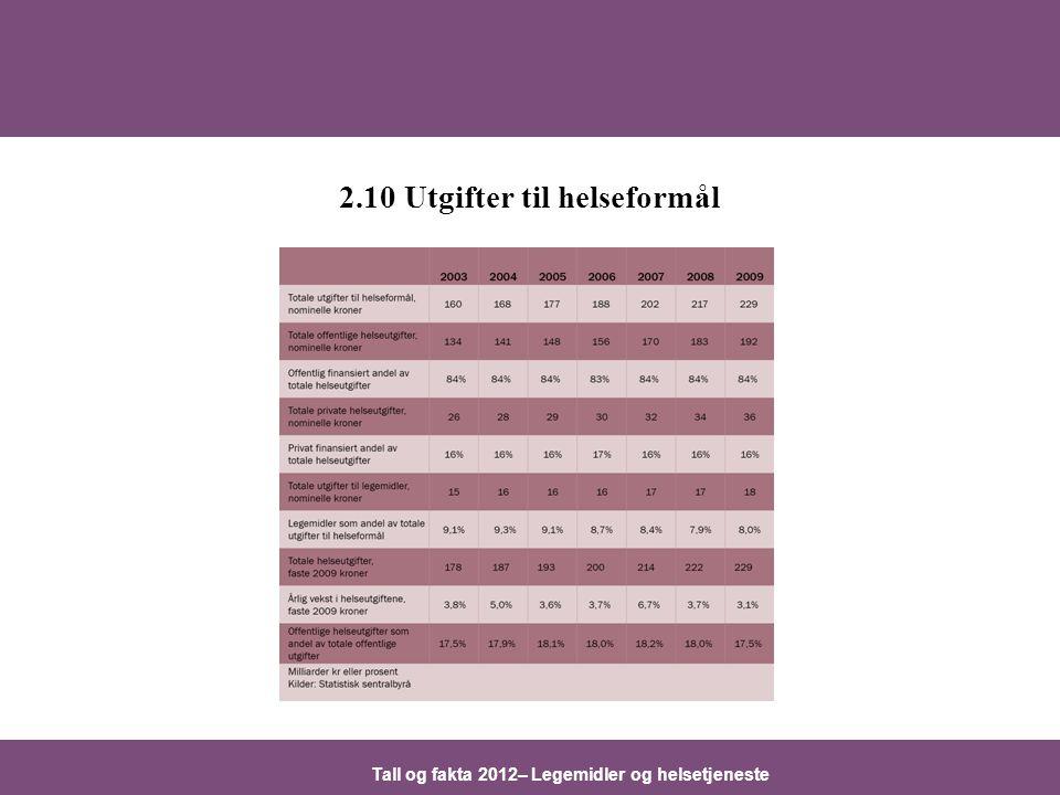 Tall og fakta 2012– Legemidler og helsetjeneste 2.10 Utgifter til helseformål