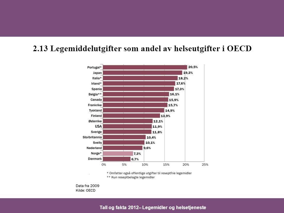 Tall og fakta 2012– Legemidler og helsetjeneste 2.13 Legemiddelutgifter som andel av helseutgifter i OECD