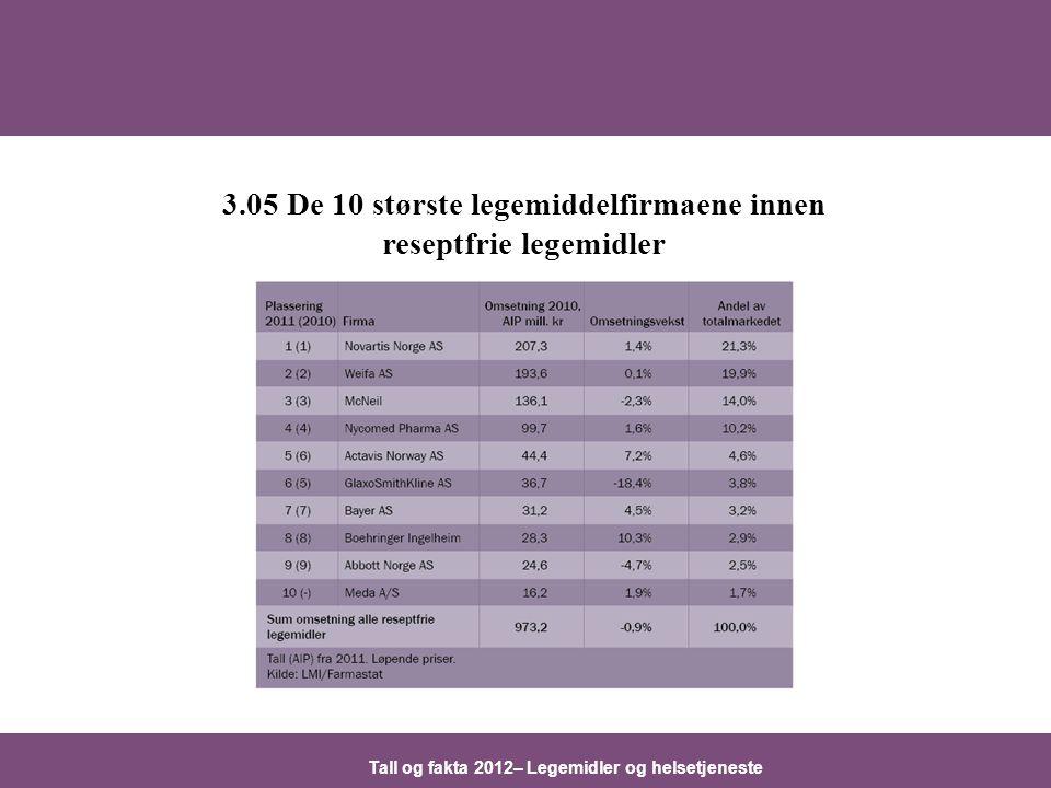 Tall og fakta 2012– Legemidler og helsetjeneste 3.05 De 10 største legemiddelfirmaene innen reseptfrie legemidler