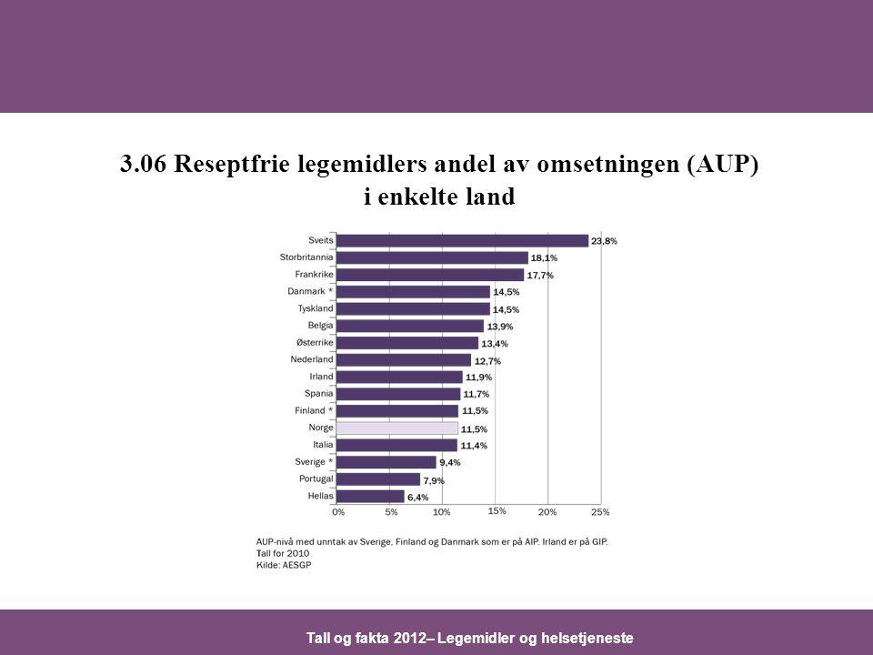 Tall og fakta 2012– Legemidler og helsetjeneste 3.06 Reseptfrie legemidlers andel av omsetningen (AUP) i enkelte land