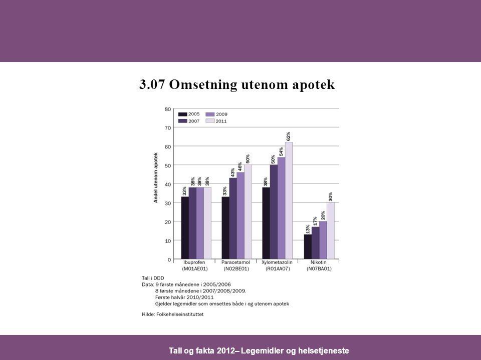 Tall og fakta 2012– Legemidler og helsetjeneste 3.07 Omsetning utenom apotek