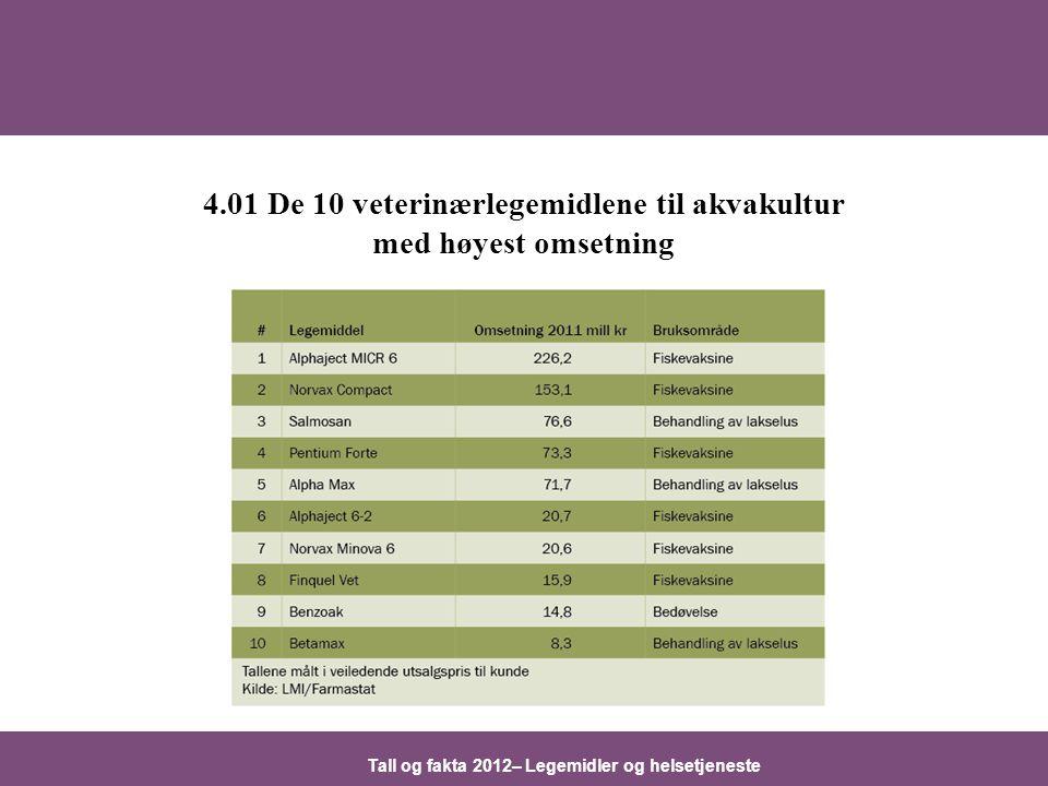 Tall og fakta 2012– Legemidler og helsetjeneste 4.01 De 10 veterinærlegemidlene til akvakultur med høyest omsetning