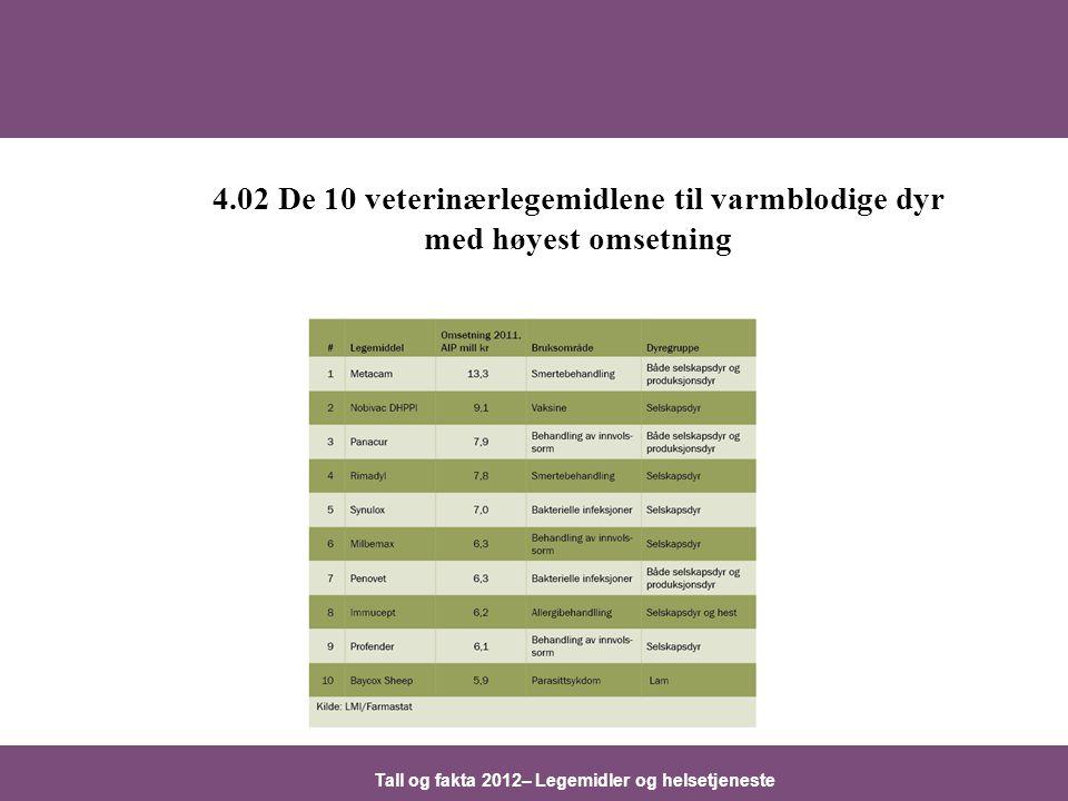 Tall og fakta 2012– Legemidler og helsetjeneste 4.02 De 10 veterinærlegemidlene til varmblodige dyr med høyest omsetning