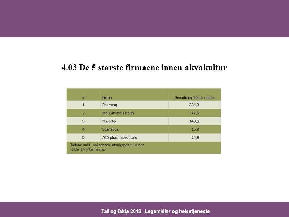 Tall og fakta 2012– Legemidler og helsetjeneste 4.03 De 5 største firmaene innen akvakultur