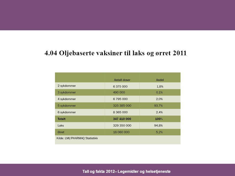 Tall og fakta 2012– Legemidler og helsetjeneste 4.04 Oljebaserte vaksiner til laks og ørret 2011