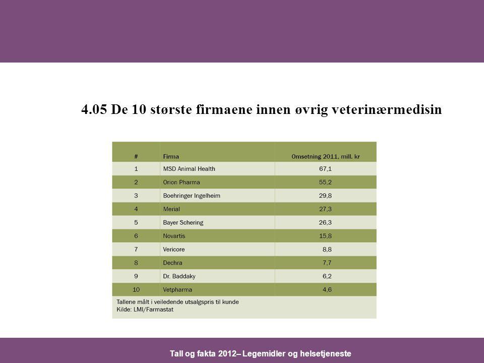 Tall og fakta 2012– Legemidler og helsetjeneste 4.05 De 10 største firmaene innen øvrig veterinærmedisin
