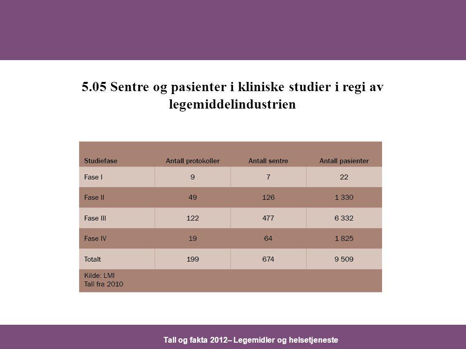 Tall og fakta 2012– Legemidler og helsetjeneste 5.05 Sentre og pasienter i kliniske studier i regi av legemiddelindustrien