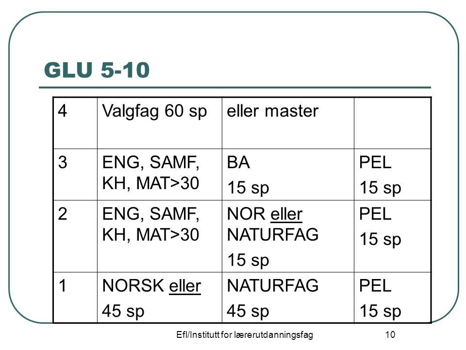 Efl/Institutt for lærerutdanningsfag 10 GLU 5-10 4Valgfag 60 speller master 3ENG, SAMF, KH, MAT>30 BA 15 sp PEL 15 sp 2ENG, SAMF, KH, MAT>30 NOR eller