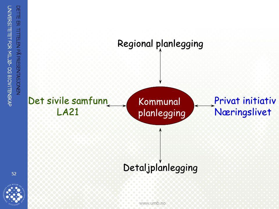 UNIVERSITETET FOR MILJØ- OG BIOVITENSKAP www.umb.no DETTE ER TITTELEN PÅ PRESENTASJONEN 52 Kommunal planlegging Regional planlegging Detaljplanlegging