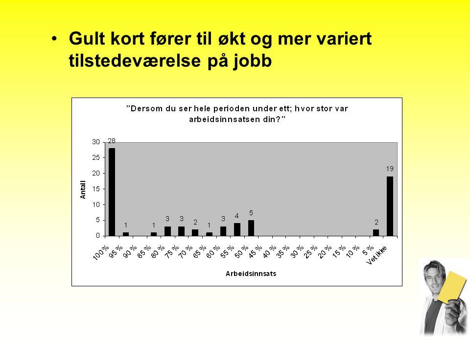 Gult kort fører til økt og mer variert tilstedeværelse på jobb