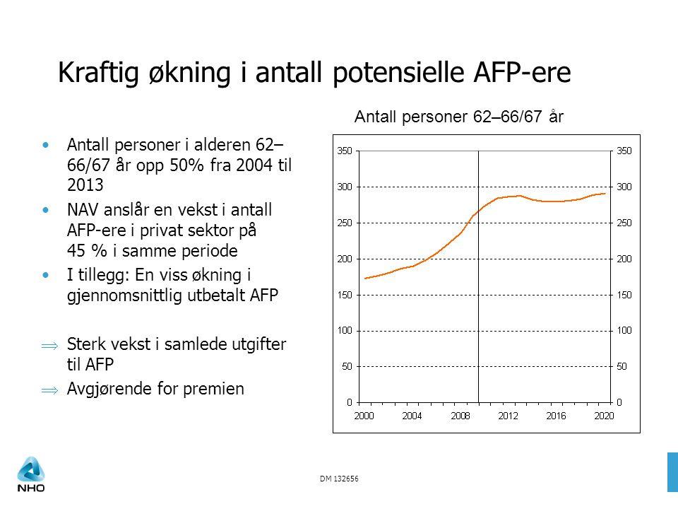 DM 132656 Kraftig økning i antall potensielle AFP-ere Antall personer i alderen 62– 66/67 år opp 50% fra 2004 til 2013 NAV anslår en vekst i antall AFP-ere i privat sektor på 45 % i samme periode I tillegg: En viss økning i gjennomsnittlig utbetalt AFP  Sterk vekst i samlede utgifter til AFP  Avgjørende for premien Antall personer 62–66/67 år