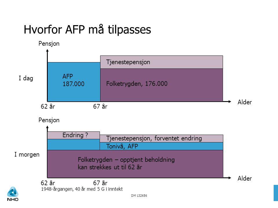 DM 132656 Hvorfor AFP må tilpasses Tjenestepensjon Folketrygden, 176.000 AFP 187.000 Pensjon Alder I dag 62 år67 år Tjenestepensjon, forventet endring