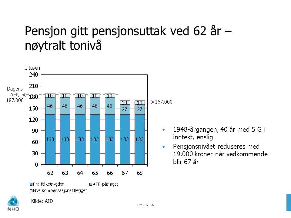 DM 132656 Dagens AFP, 187.000 Pensjon gitt pensjonsuttak ved 62 år – nøytralt tonivå Kilde: AID I tusen 1948-årgangen, 40 år med 5 G i inntekt, enslig