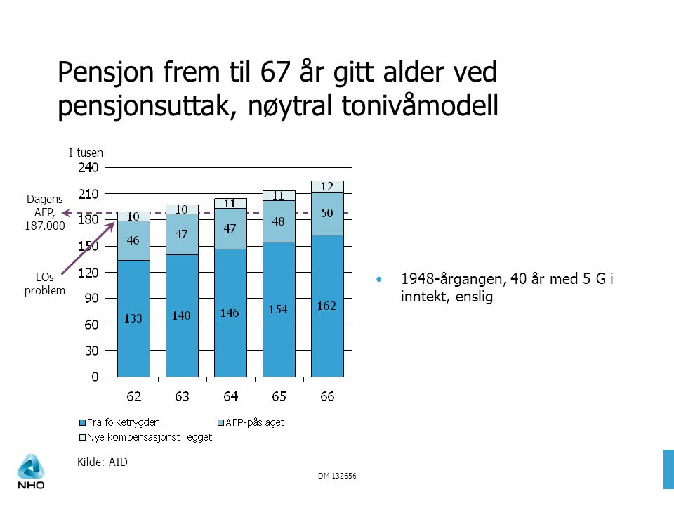 DM 132656 Dagens AFP, 187.000 Pensjon frem til 67 år gitt alder ved pensjonsuttak, nøytral tonivåmodell 1948-årgangen, 40 år med 5 G i inntekt, enslig Kilde: AID I tusen LOs problem