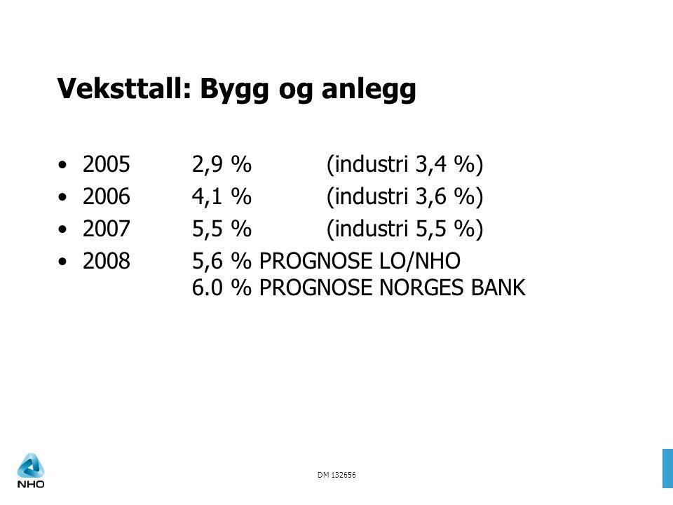 DM 132656 Veksttall: Bygg og anlegg 20052,9 % (industri 3,4 %) 20064,1 % (industri 3,6 %) 20075,5 % (industri 5,5 %) 20085,6 % PROGNOSE LO/NHO 6.0 %PROGNOSE NORGES BANK