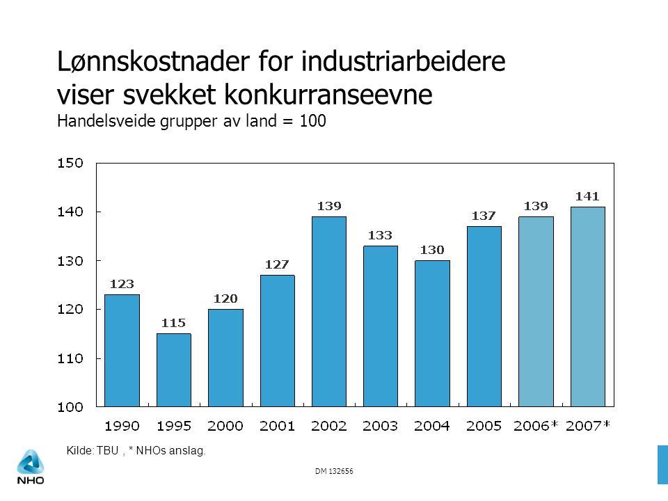 DM 132656 Lønnskostnader for industriarbeidere viser svekket konkurranseevne Handelsveide grupper av land = 100 Kilde: TBU, * NHOs anslag.