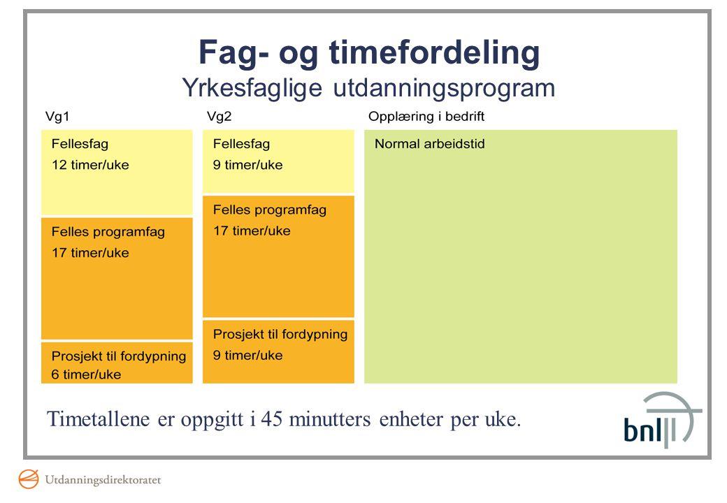 Fag- og timefordeling Yrkesfaglige utdanningsprogram Timetallene er oppgitt i 45 minutters enheter per uke.