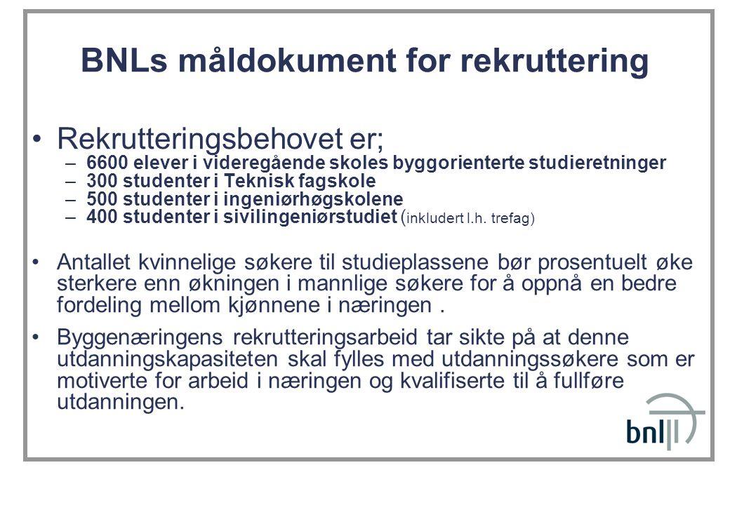 BNLs måldokument for rekruttering Rekrutteringsbehovet er; –6600 elever i videregående skoles byggorienterte studieretninger –300 studenter i Teknisk