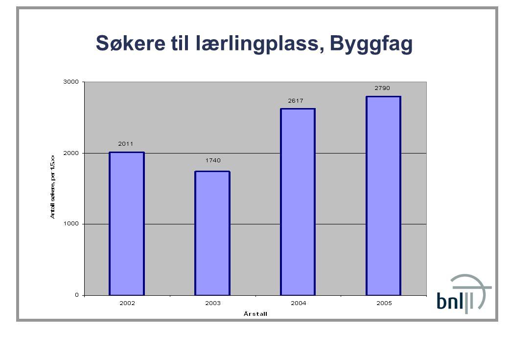 Søkning og frafall Byggfag: ca.20 % på GK og 16 % på VK1.