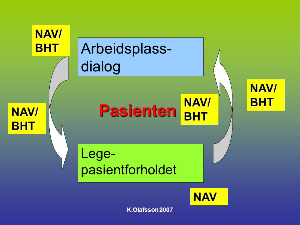 K.Olafsson 2007 Fra ekte sykdommer til sammensatte lidelser og livshendelser ?