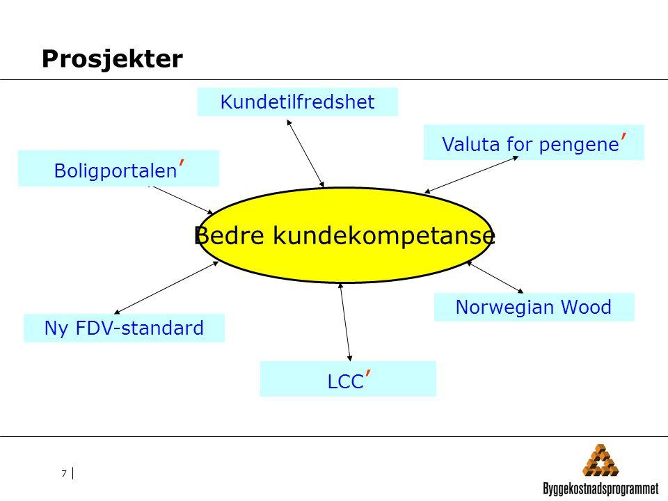 7 Bedre kundekompetanse Boligportalen ' Prosjekter LCC ' Valuta for pengene ' Ny FDV-standard Norwegian Wood Kundetilfredshet