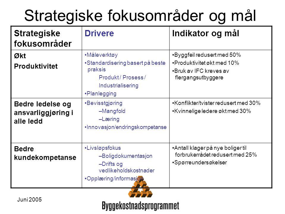 Strategiske fokusområder og mål Strategiske fokusområder DrivereIndikator og mål Økt Produktivitet Måleverktøy Standardisering basert på beste praksis