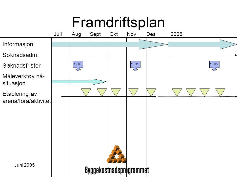 Juni 2005 Framdriftsplan Juli Aug Sept Okt Nov Des 2006 Informasjon Søknadsadm. Søknadsfrister Måleverktøy nå- situasjon Etablering av arena/fora/akti