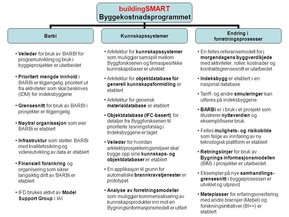buildingSMART Byggekostnadsprogrammet BarbiKunnskapssystemer Endring i forretningsprosesser Veileder for bruk av BARBI for programutvikling og bruk i