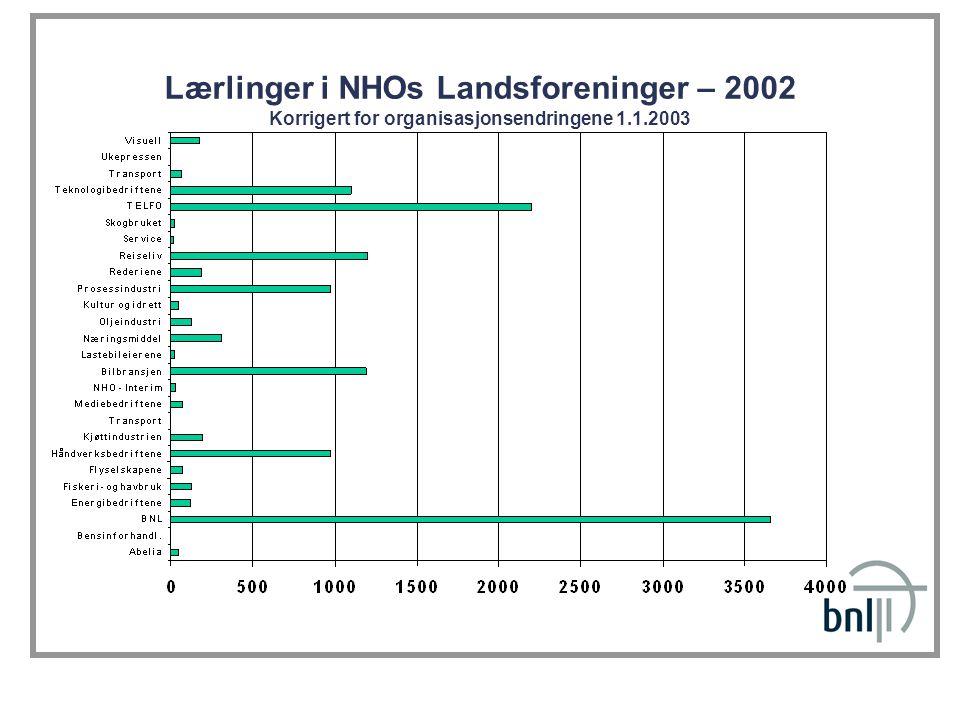 Lærlinger i NHOs Landsforeninger – 2002 Korrigert for organisasjonsendringene 1.1.2003