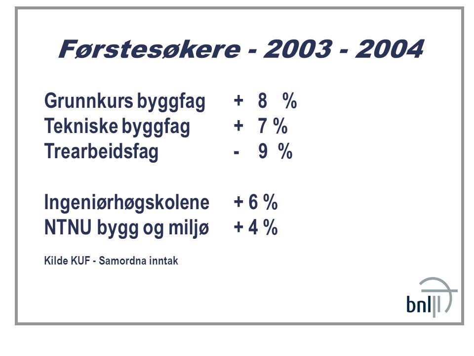 Førstesøkere - 2003 - 2004 Grunnkurs byggfag + 8 % Tekniske byggfag+ 7 % Trearbeidsfag- 9 % Ingeniørhøgskolene + 6 % NTNU bygg og miljø + 4 % Kilde KUF - Samordna inntak