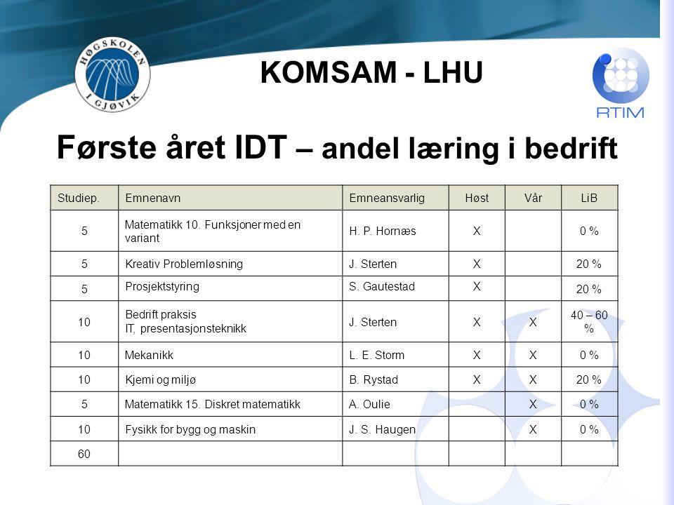 Første året IDT – andel læring i bedrift Studiep.EmnenavnEmneansvarligHøstVårLiB 5 Matematikk 10.