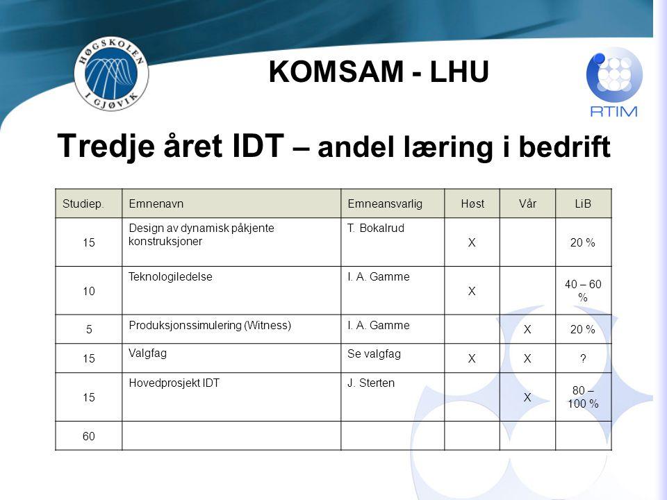 Tredje året IDT – andel læring i bedrift Studiep.EmnenavnEmneansvarligHøstVårLiB 15 Design av dynamisk påkjente konstruksjoner T.