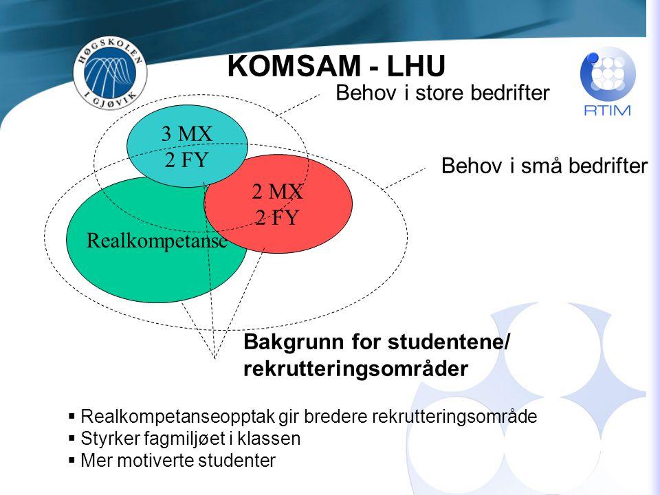 Realkompetanse Bakgrunn for studentene/ rekrutteringsområder 2 MX 2 FY 3 MX 2 FY Behov i store bedrifter Behov i små bedrifter  Realkompetanseopptak gir bredere rekrutteringsområde  Styrker fagmiljøet i klassen  Mer motiverte studenter KOMSAM - LHU