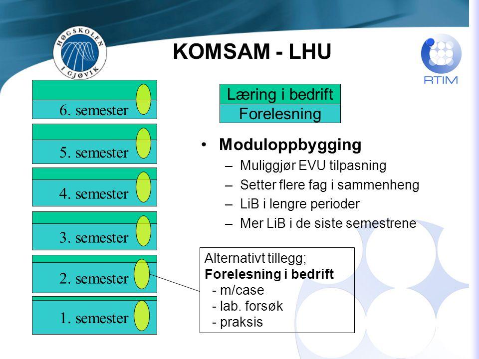 Moduloppbygging –Muliggjør EVU tilpasning –Setter flere fag i sammenheng –LiB i lengre perioder –Mer LiB i de siste semestrene 1.