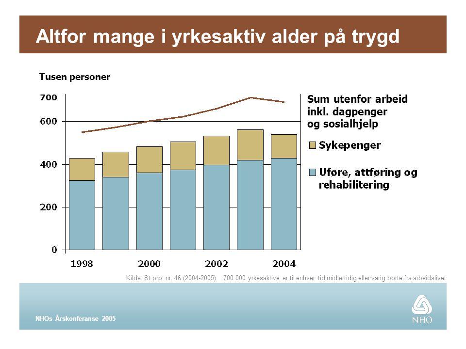 NHOs Årskonferanse 2005 Kilde: St.prp. nr.
