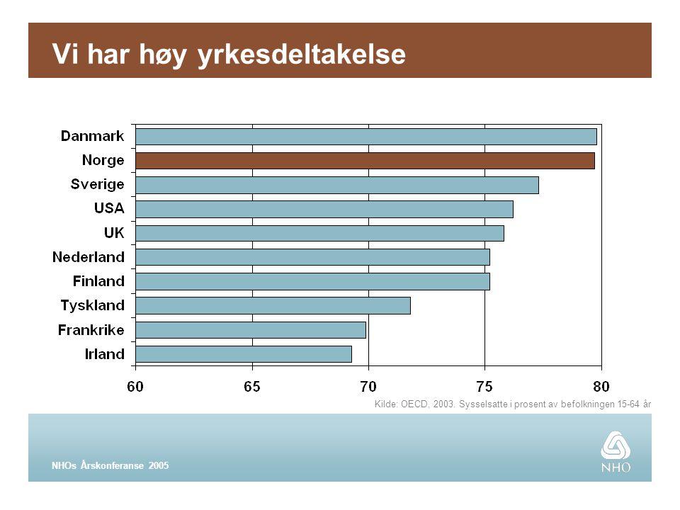 NHOs Årskonferanse 2005 Vi har høy yrkesdeltakelse Kilde: OECD, 2003.