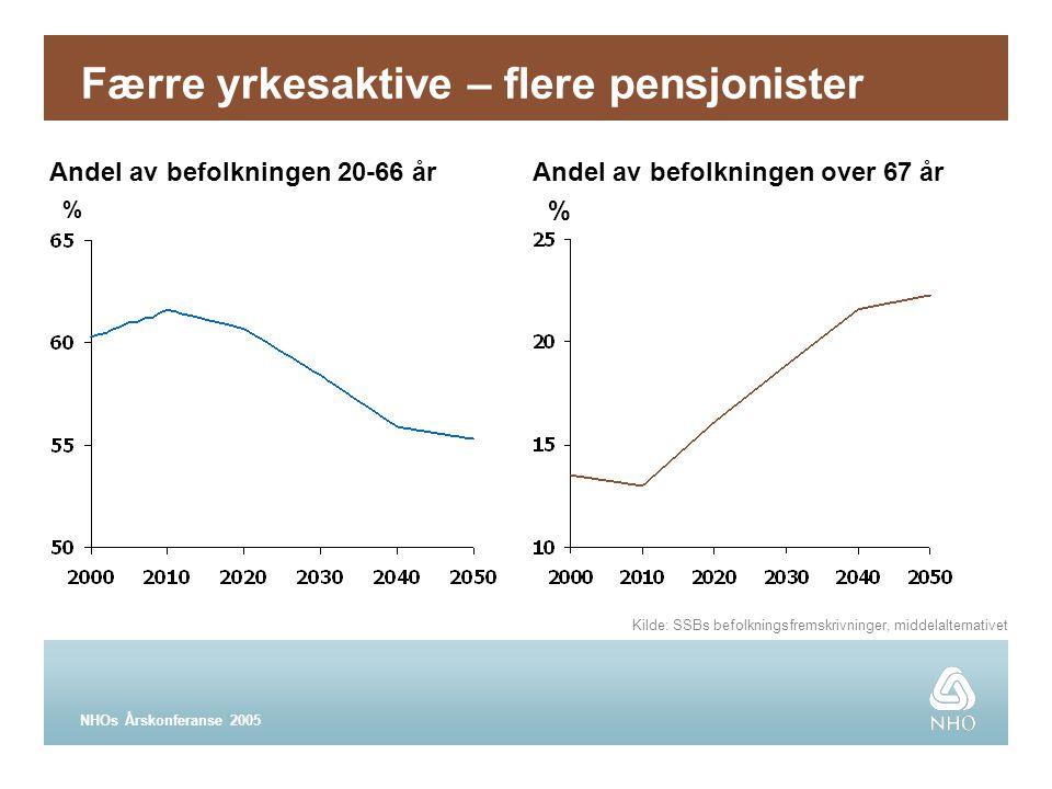 NHOs Årskonferanse 2005 Færre yrkesaktive – flere pensjonister Kilde: SSBs befolkningsfremskrivninger, middelalternativet Andel av befolkningen 20-66 år % Andel av befolkningen over 67 år %