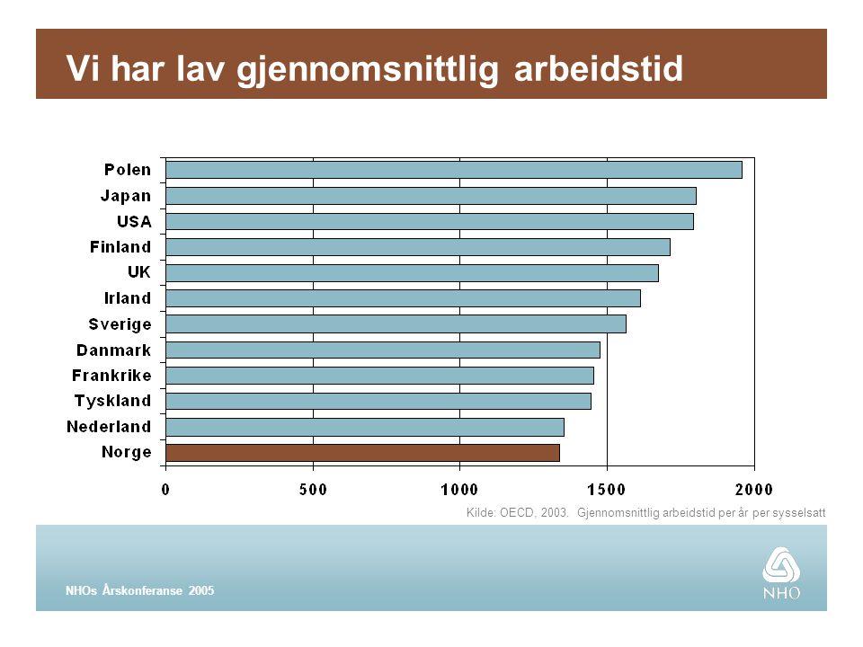 NHOs Årskonferanse 2005 Vi har lav gjennomsnittlig arbeidstid Kilde: OECD, 2003.