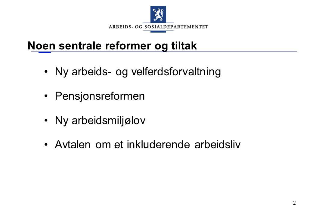 2 Noen sentrale reformer og tiltak Ny arbeids- og velferdsforvaltning Pensjonsreformen Ny arbeidsmiljølov Avtalen om et inkluderende arbeidsliv