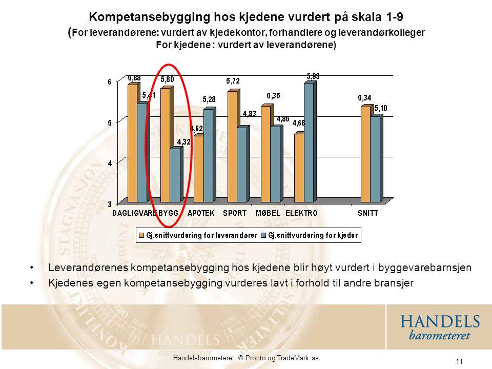 Handelsbarometeret © Pronto og TradeMark as 11 Kompetansebygging hos kjedene vurdert på skala 1-9 ( For leverandørene: vurdert av kjedekontor, forhandlere og leverandørkolleger For kjedene : vurdert av leverandørene) Leverandørenes kompetansebygging hos kjedene blir høyt vurdert i byggevarebarnsjen Kjedenes egen kompetansebygging vurderes lavt i forhold til andre bransjer